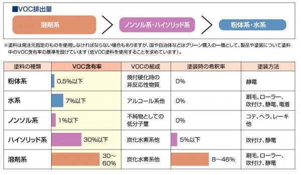 VOC比較図
